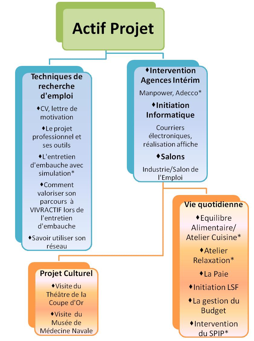Actif Projet - accompagnement vers un projet professionnel